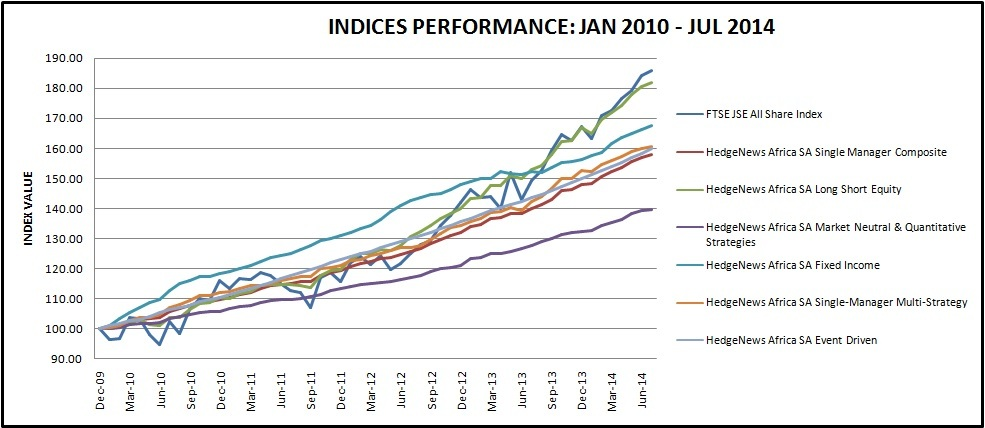 asset returns in african stock market indexes Stock market indices - a comprehensive listing of major stock market indexes including the nasdaq composite, s&p 500, russell 1000, nyse composite and more.